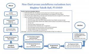 flow-cart-pendaftaran-reguler